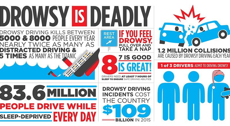 NHTSA Drowsy Driving Prevention Campaign